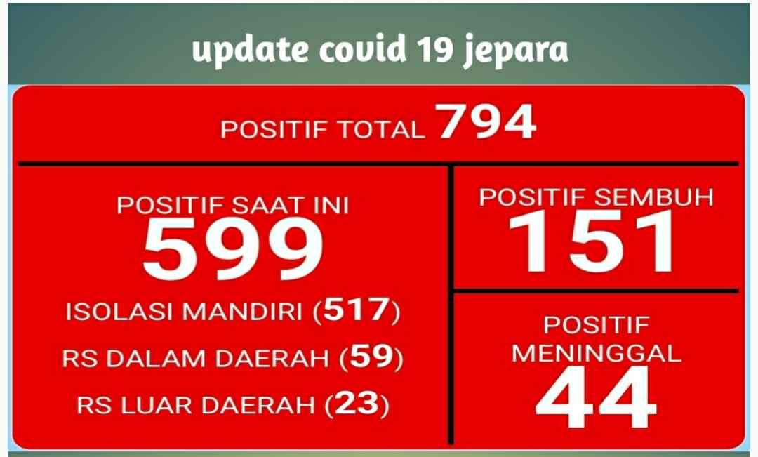 Update Kasus Positif Covid 19 di Jepara Sudah Mencapai 794