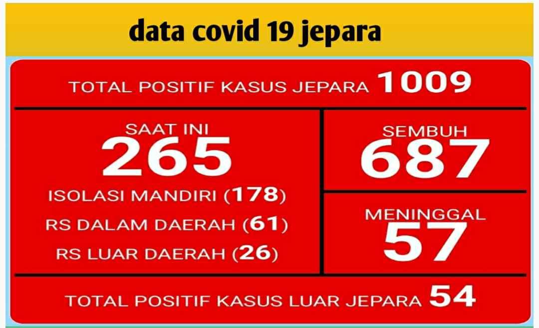 Kasus Positif Covid 19 Jepara Tembus 1009 Orang, 687 Orang Telah Sembuh
